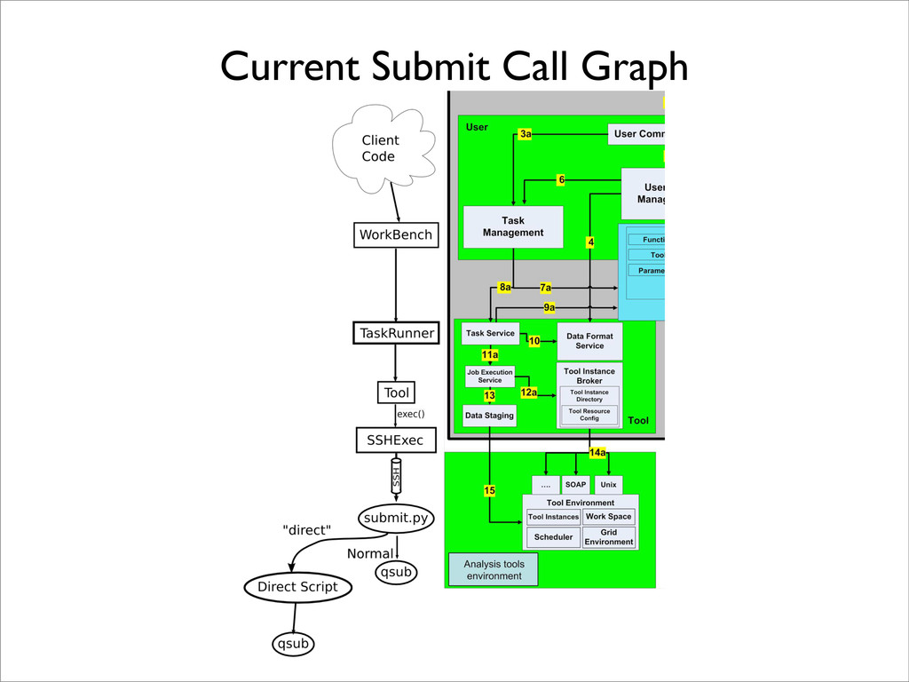Current Submit Call Graph