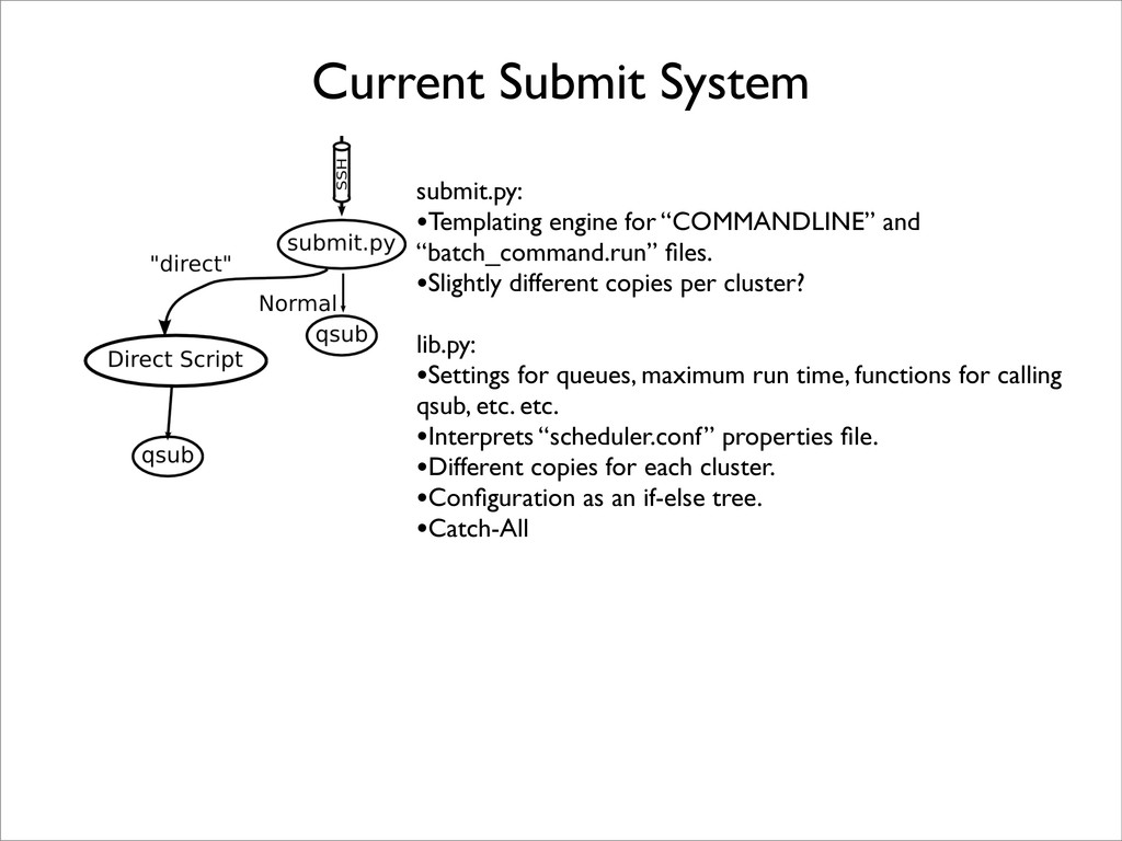 Current Submit System submit.py: •Templating en...