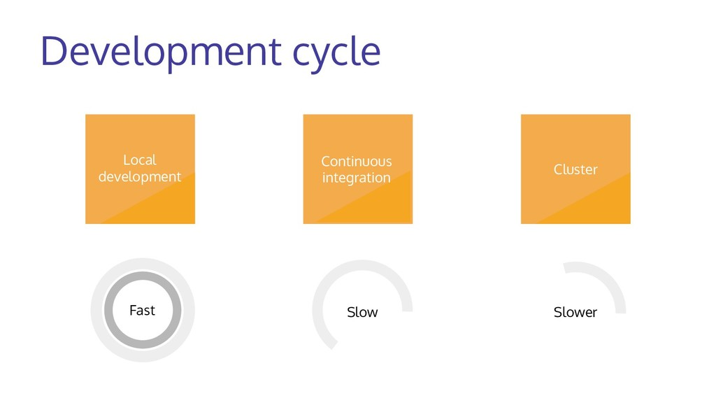 Development cycle Fast Slow Slower Cluster Loca...