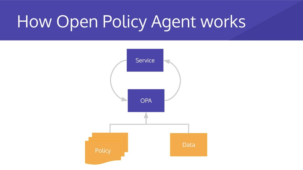 Policy Data OPA Service How Open Policy Agent w...