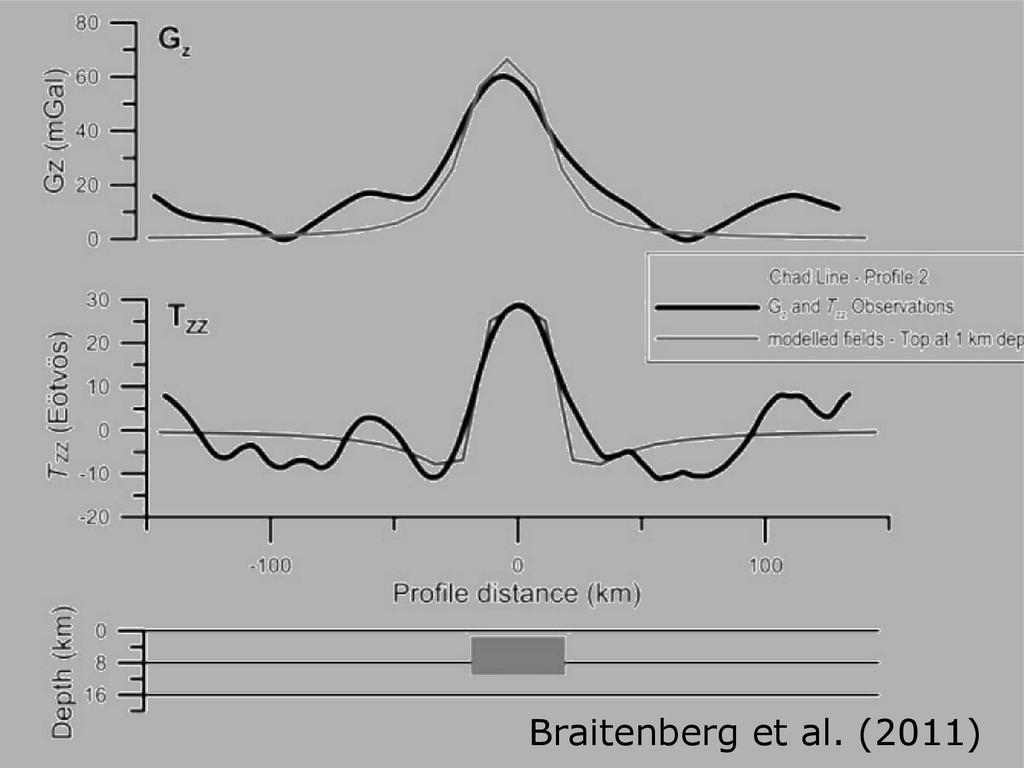 Braitenberg et al. (2011)