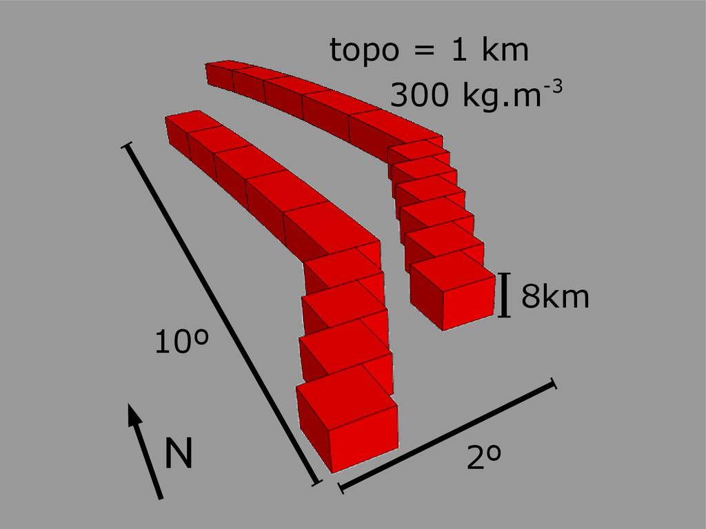 10º N 300 kg.m-3 8km topo = 1 km 2º