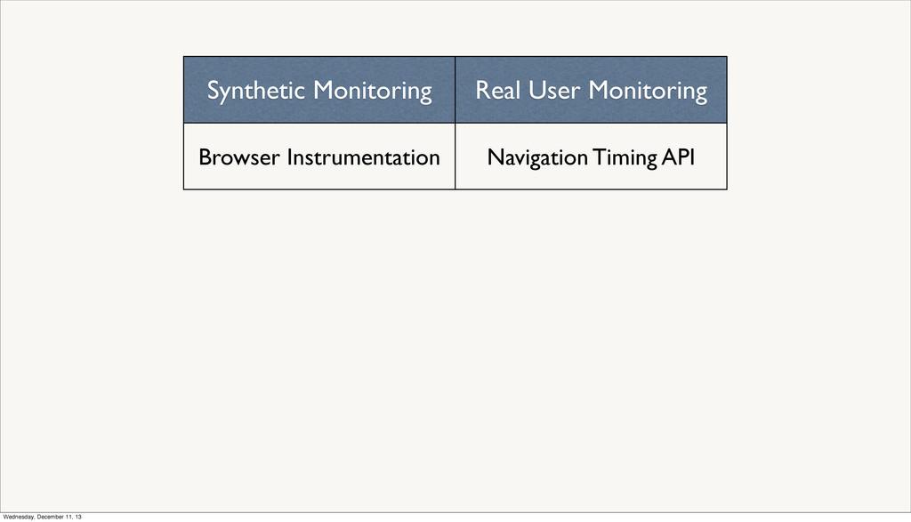 Synthetic Monitoring Real User Monitoring Brows...