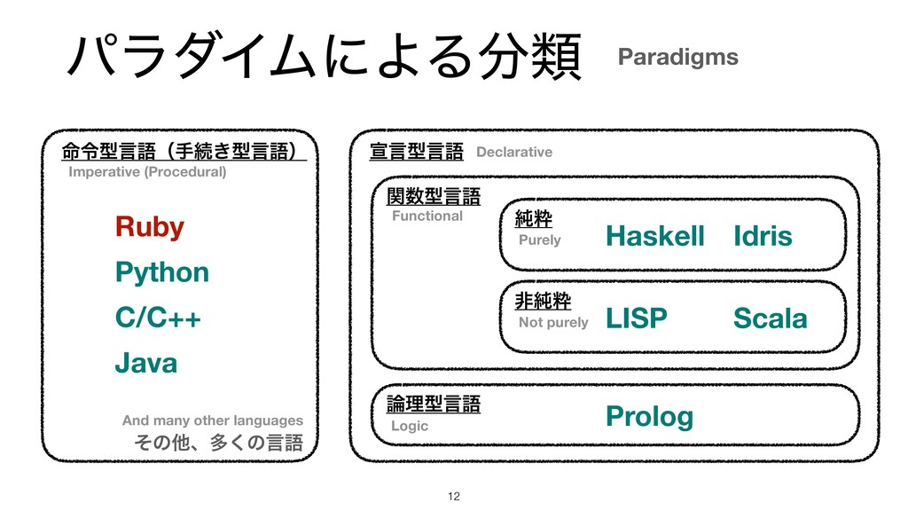 ύϥμΠϜʹΑΔྨ !12 Paradigms ໋ྩܕݴޠʢखଓ͖ܕݴޠʣ Ruby એݴܕ...