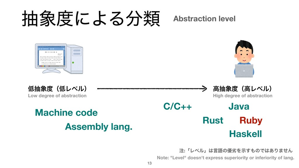 நʹΑΔྨ !13 நʢϨϕϧʣ ߴநʢߴϨϕϧʣ Machine code...