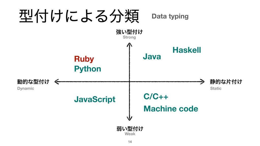ܕ͚ʹΑΔྨ !14 ڧ͍ܕ͚ ऑ͍ܕ͚ ಈతͳܕ͚ ੩తͳย͚ Ruby C/C...