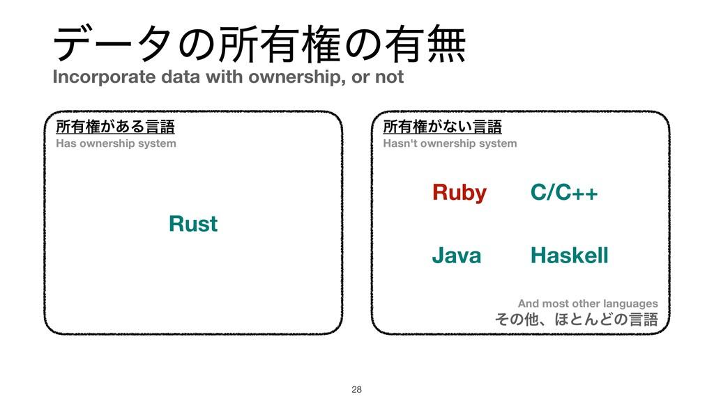 σʔλͷॴ༗ݖͷ༗ແ !28 ॴ༗ݖ͕͋Δݴޠ ॴ༗ݖ͕ͳ͍ݴޠ Rust Ruby Hask...