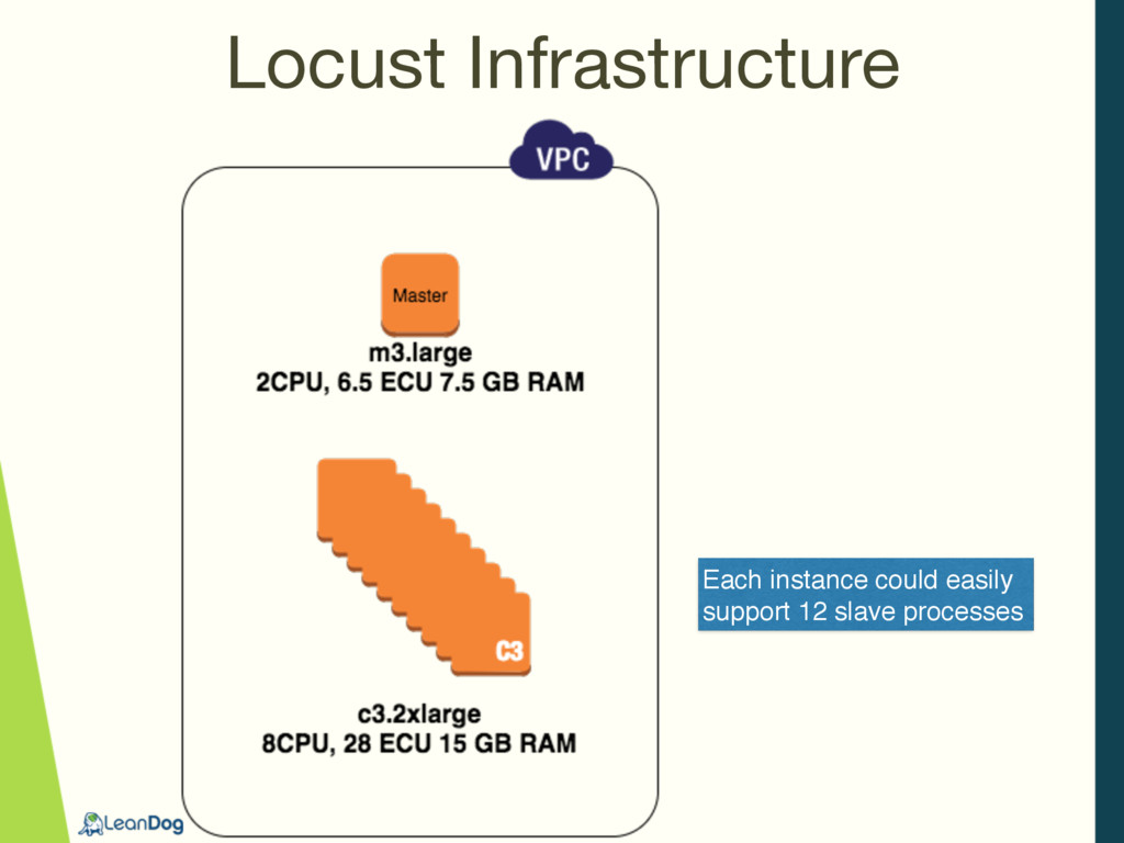 Locust Infrastructure Each instance could easil...