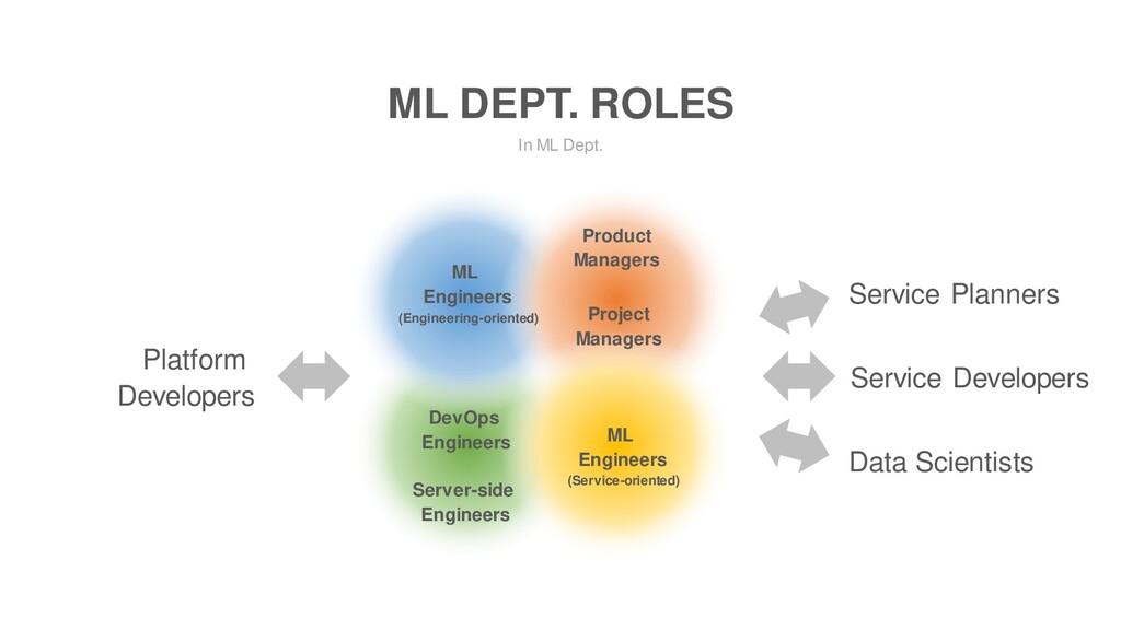 In ML Dept. ML DEPT. ROLES ML Engineers (Engine...