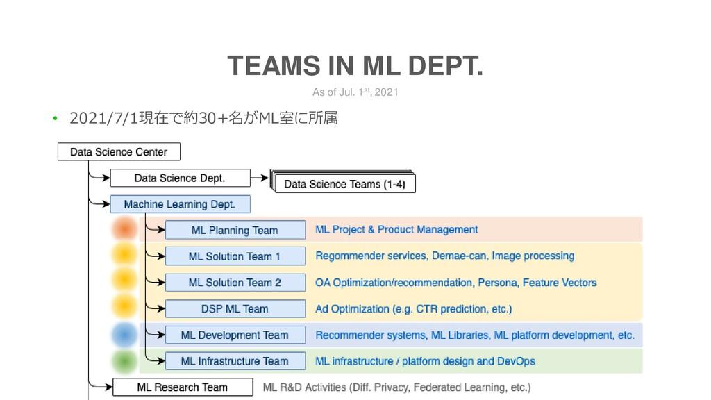 As of Jul. 1st, 2021 TEAMS IN ML DEPT. • 2021/7...