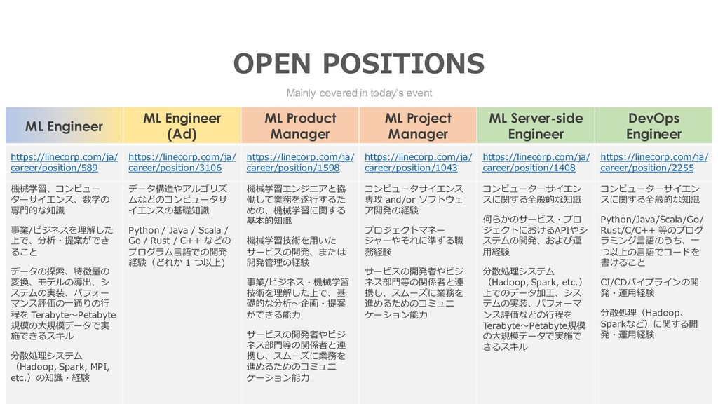 Mainly covered in today's event OPEN POSITIONS ...