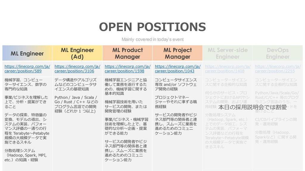 ML Engineer ML Engineer (Ad) ML Product Manager...