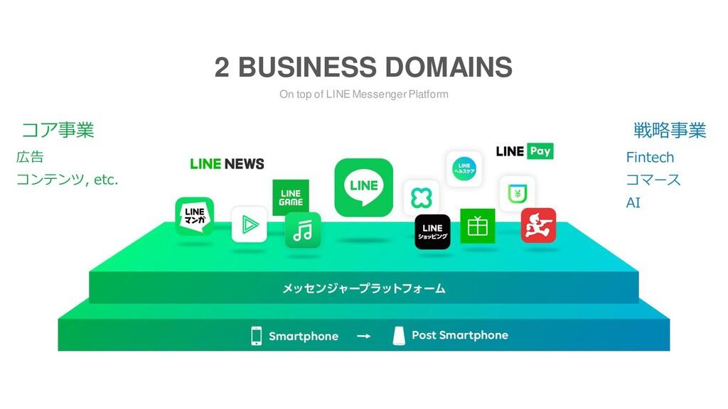 On top of LINE Messenger Platform 2 BUSINESS DO...
