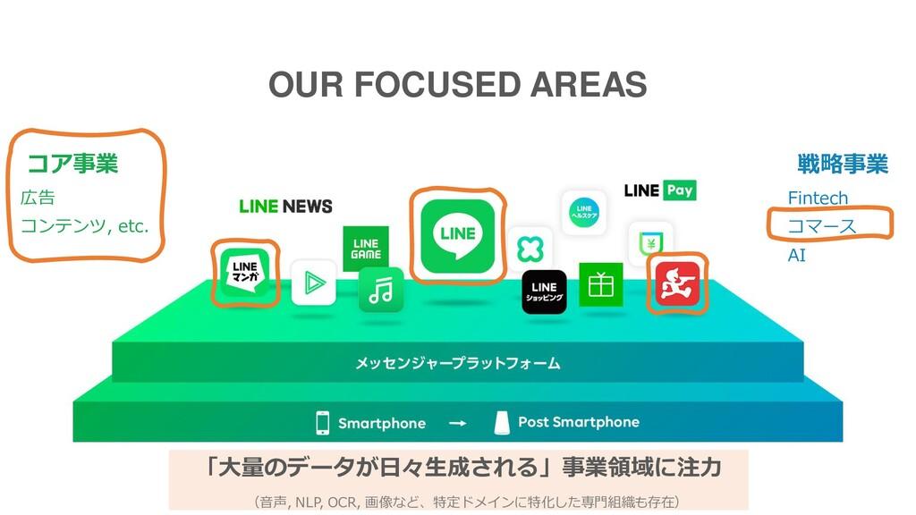 OUR FOCUSED AREAS コア事業 戦略事業 広告 コンテンツ, etc. Fint...