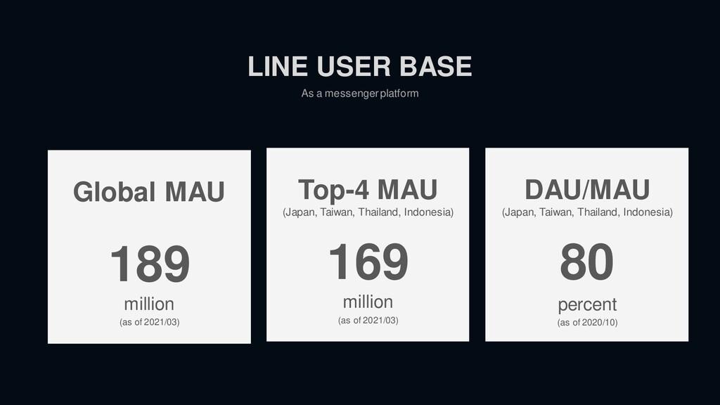 As a messenger platform LINE USER BASE Global M...