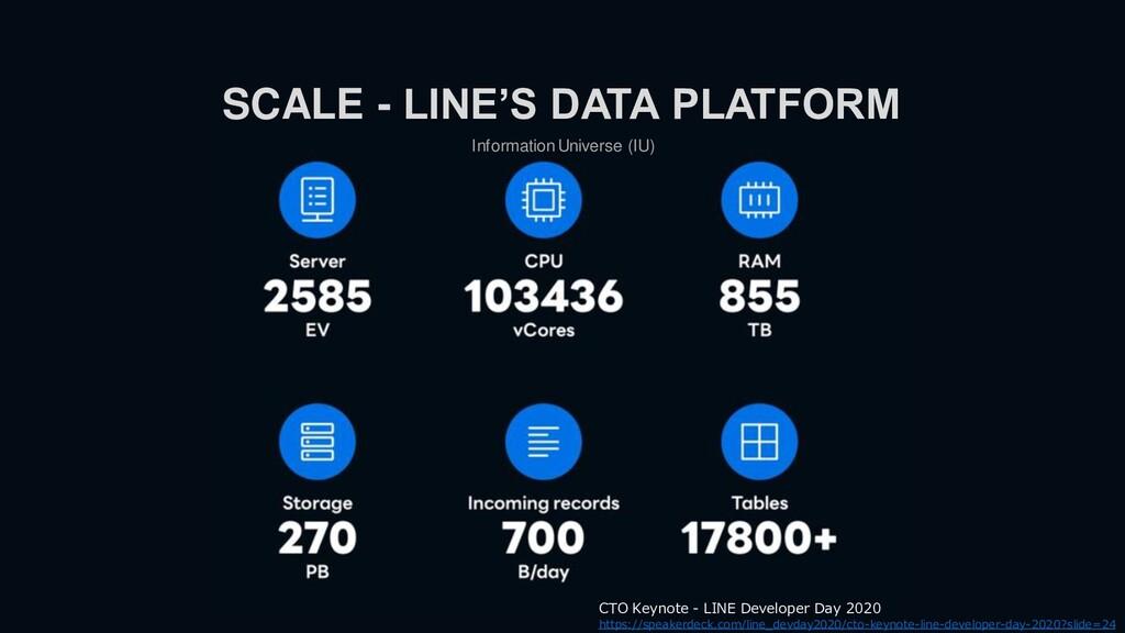 Information Universe (IU) SCALE - LINE'S DATA P...