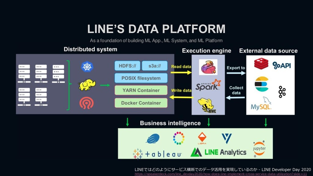 As a foundation of building ML App., ML System,...