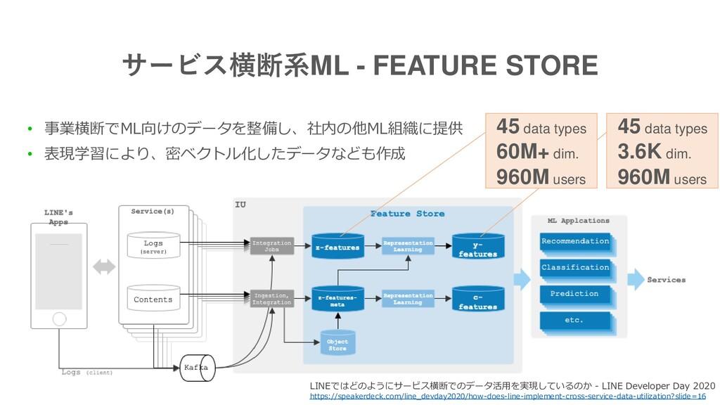 サービス横断系ML - FEATURE STORE • 事業横断でML向けのデータを整備し、社...