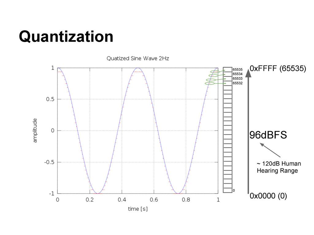 Quantization 0x0000 (0) 0xFFFF (65535) 96dBFS ~...