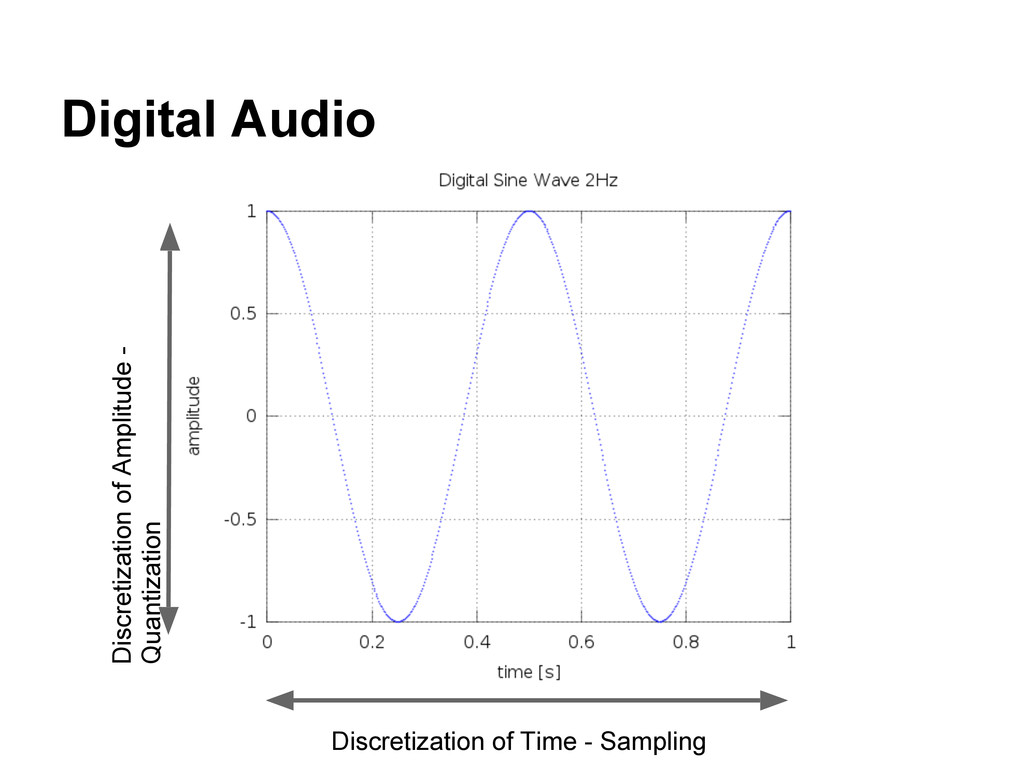Digital Audio Discretization of Time - Sampling...