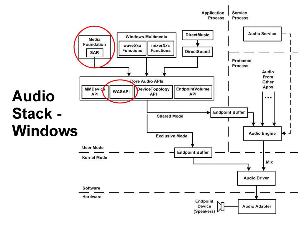 Audio Stack - Windows