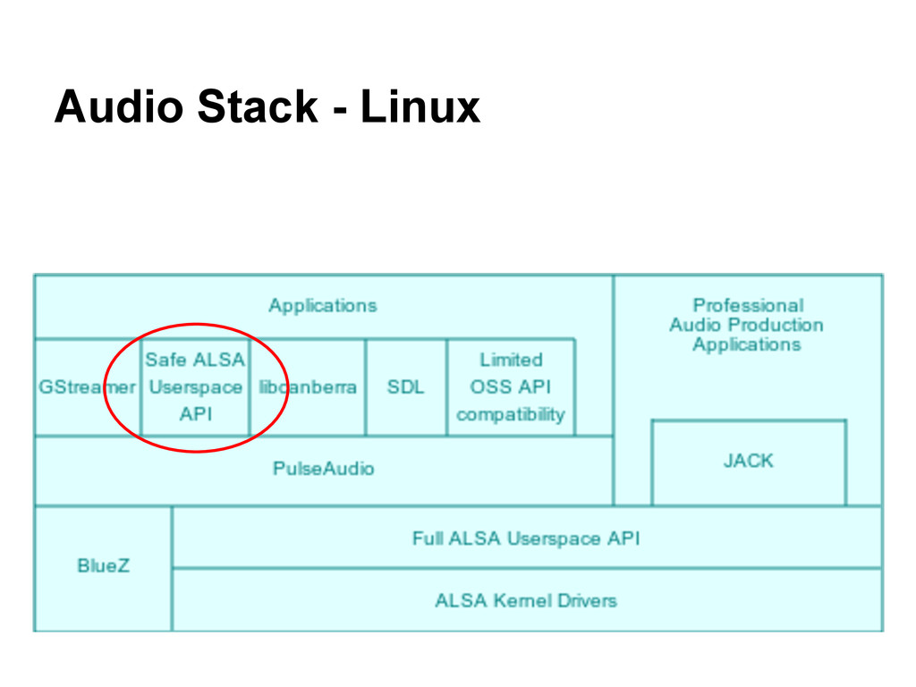 Audio Stack - Linux