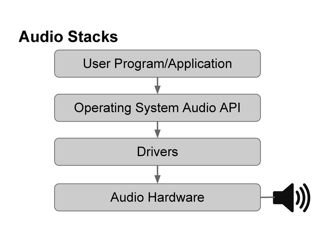 Audio Stacks Audio Hardware Drivers Operating S...