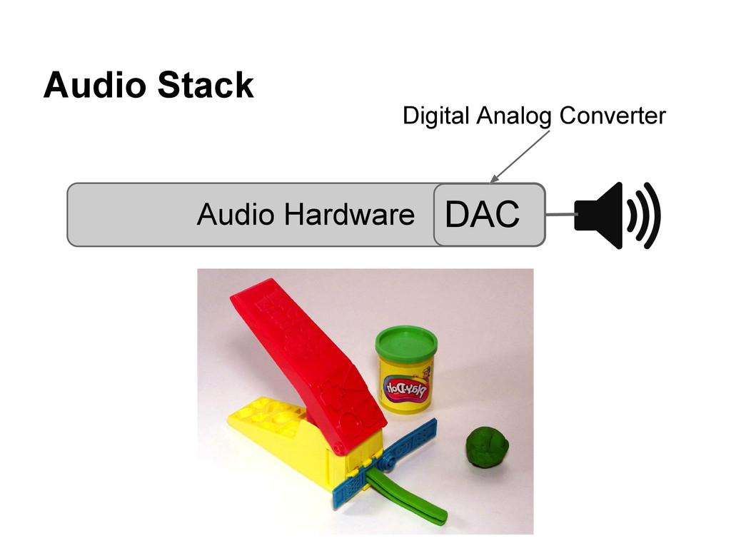Audio Stack Audio Hardware DAC Digital Analog C...