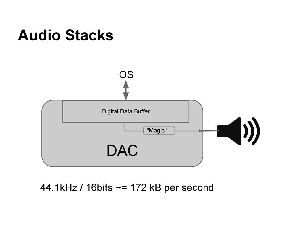 Audio Stacks 44.1kHz / 16bits ~= 172 kB per sec...