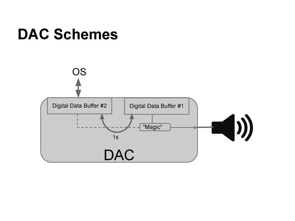DAC Schemes DAC Digital Data Buffer #1 OS Digit...