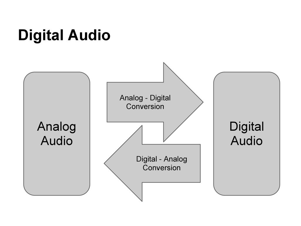 Digital Audio Analog Audio Analog - Digital Con...