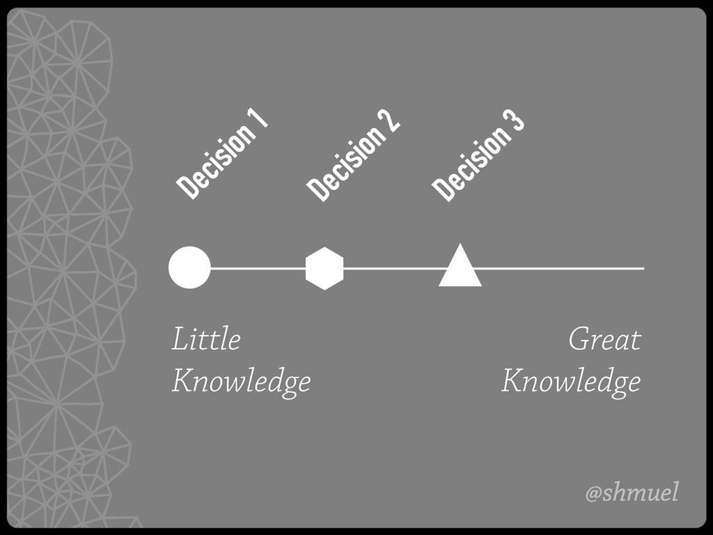 @shmuel Little Knowledge Great Knowledge Decisi...