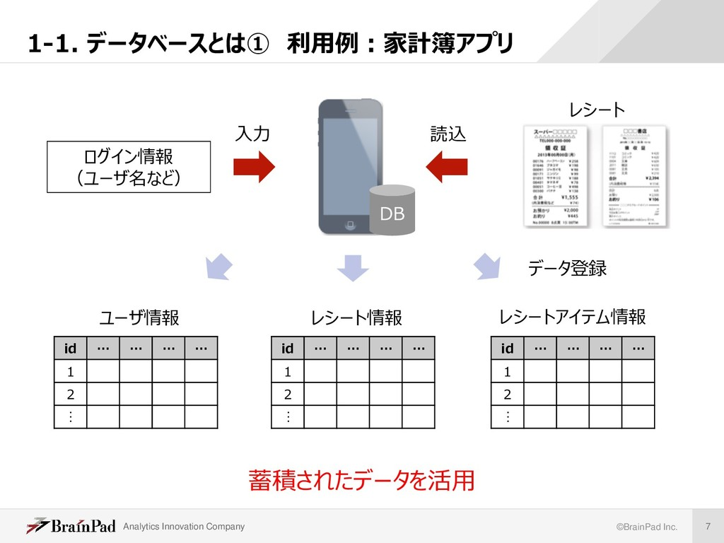 Analytics Innovation Company ©BrainPad Inc. 7 ユ...