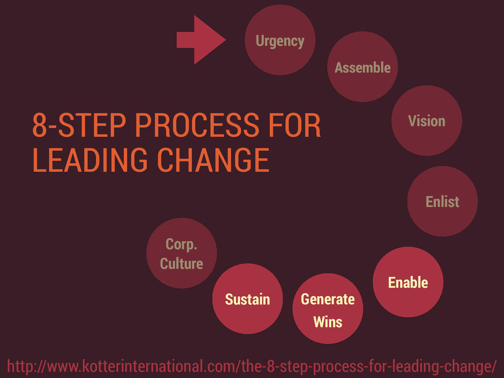 Urgency Assemble Enlist Vision Enable Generate ...