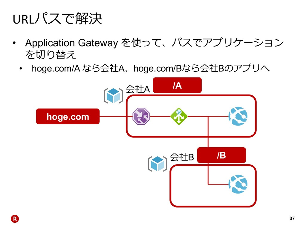 37 URL • Application Gateway ...