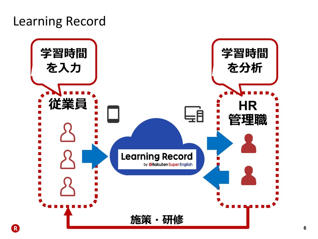 6 Learning Record  HR   