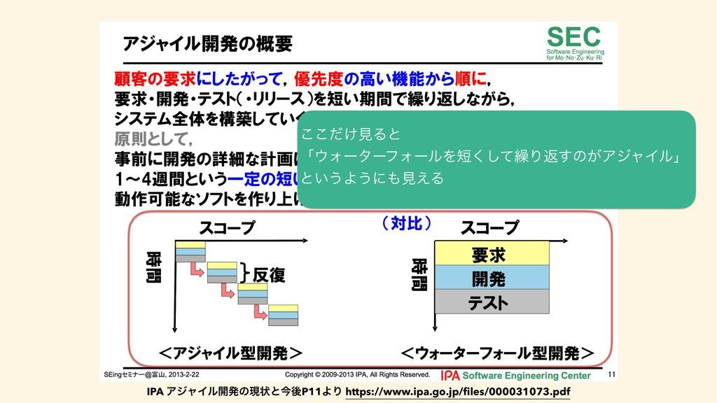 IPA ΞδϟΠϧ։ൃͷݱঢ়ͱࠓޙP11ΑΓ https://www.ipa.go.jp/fil...