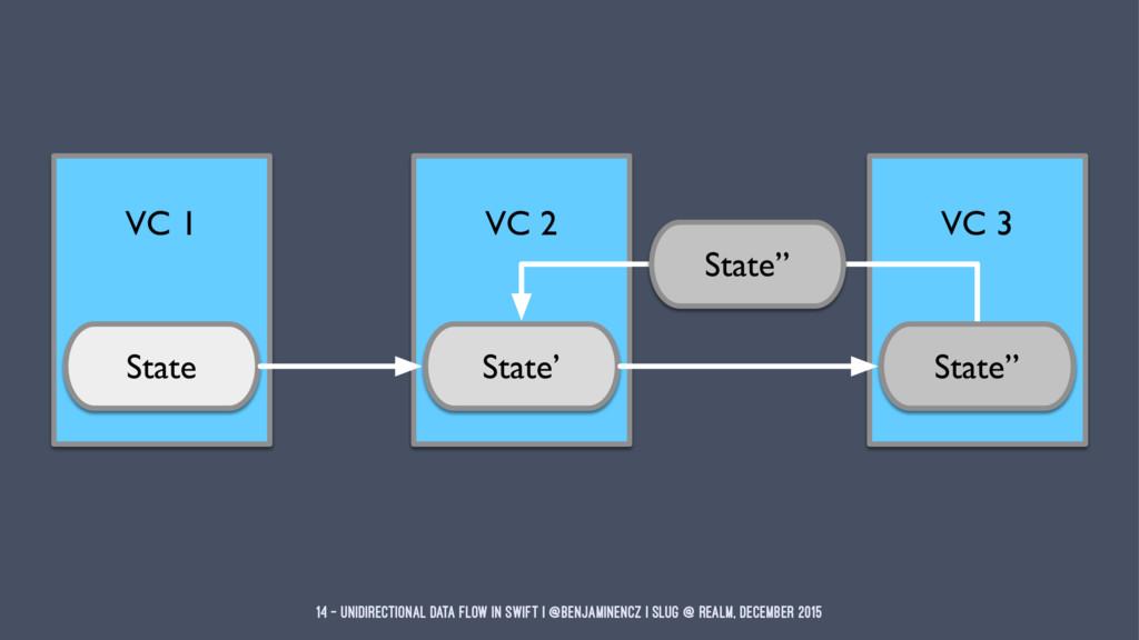 14 — Unidirectional Data Flow in Swift | @benja...