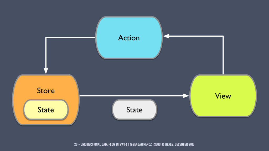 20 — Unidirectional Data Flow in Swift | @benja...