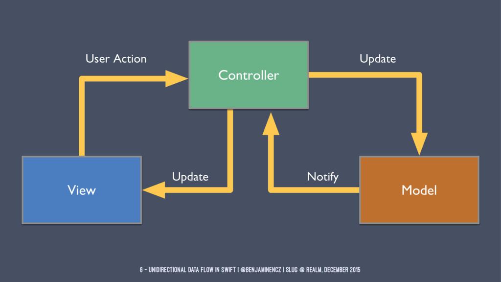 6 — Unidirectional Data Flow in Swift | @benjam...
