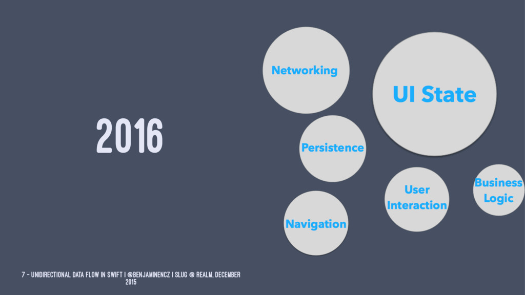 2016 7 — Unidirectional Data Flow in Swift | @b...