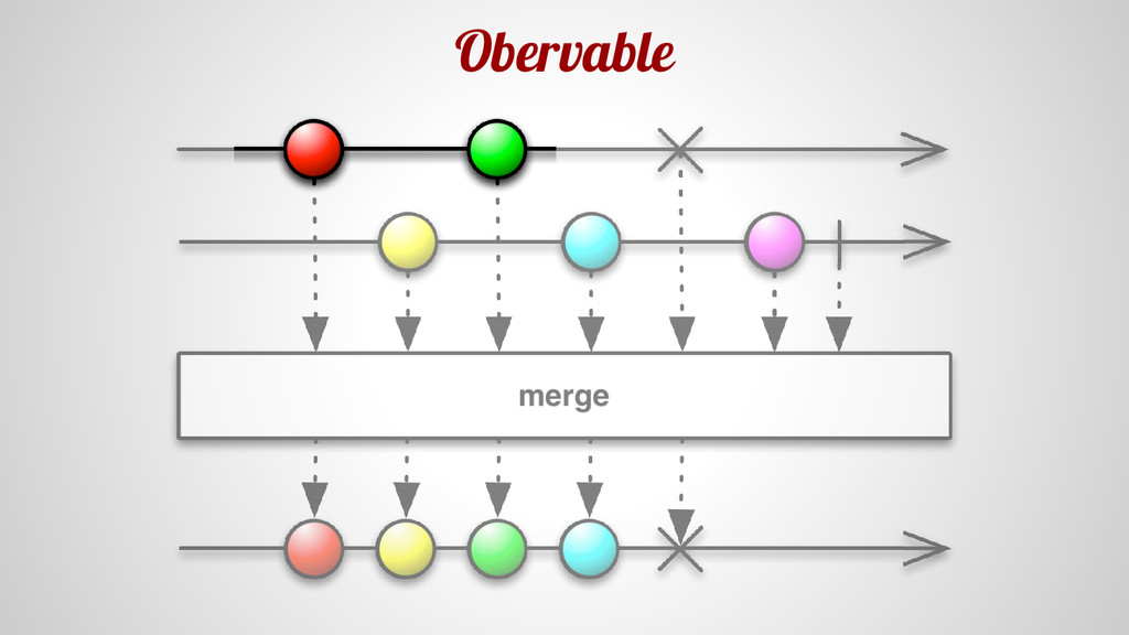 Obervable