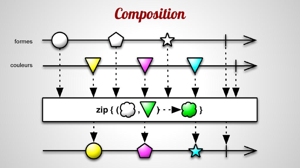 Composition couleurs formes