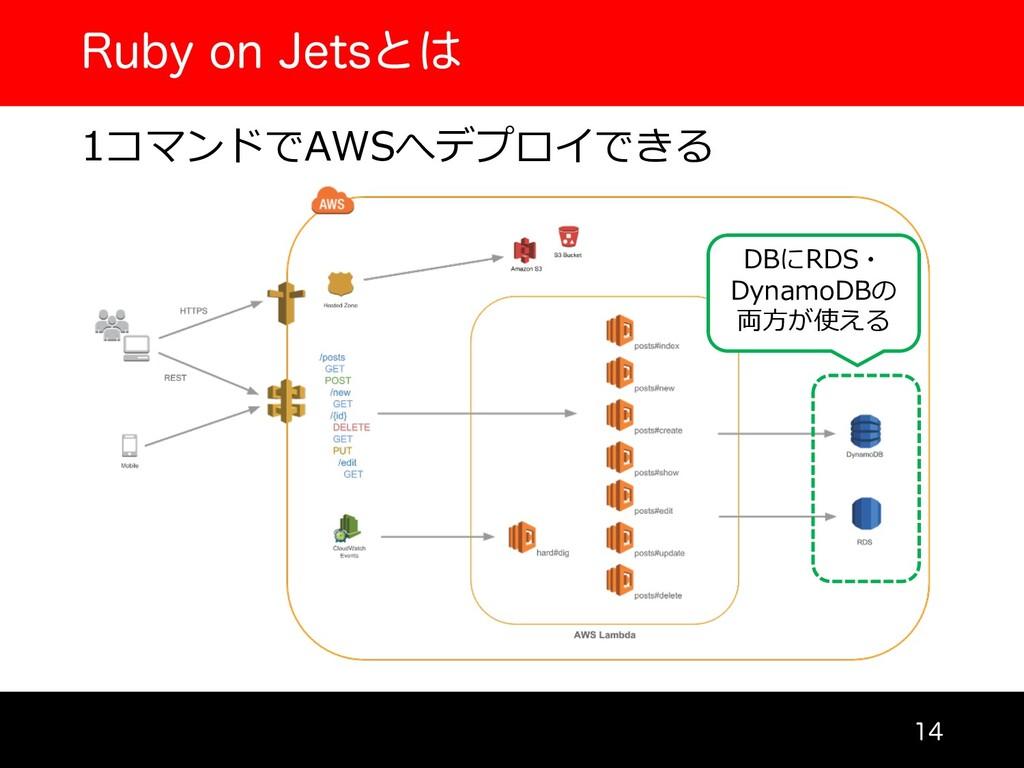 3VCZPO+FUTͱ  1コマンドでAWSへデプロイできる DBにRDS・ Dyn...
