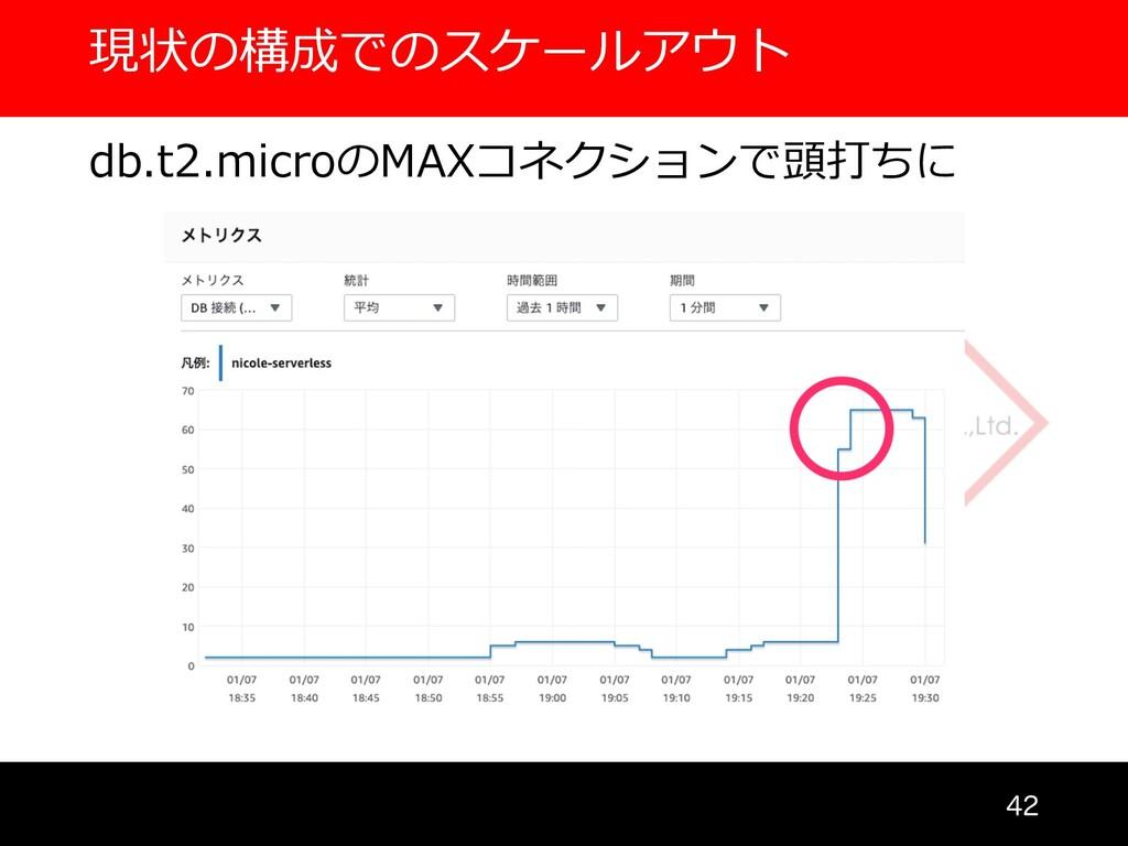 現状の構成でのスケールアウト  db.t2.microのMAXコネクションで頭打ちに