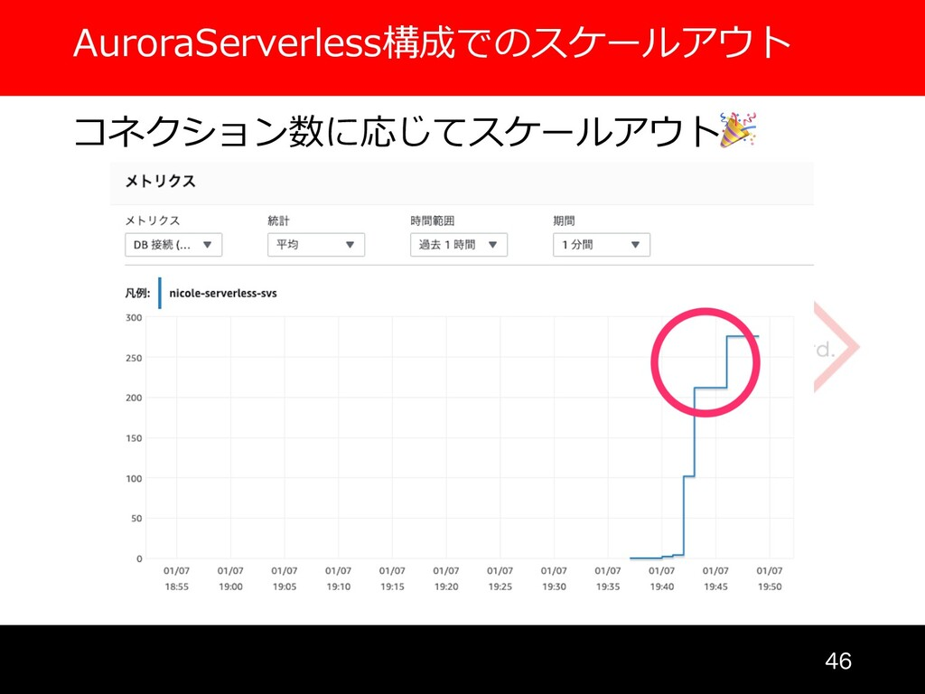 AuroraServerless構成でのスケールアウト  コネクション数に応じてスケールア...