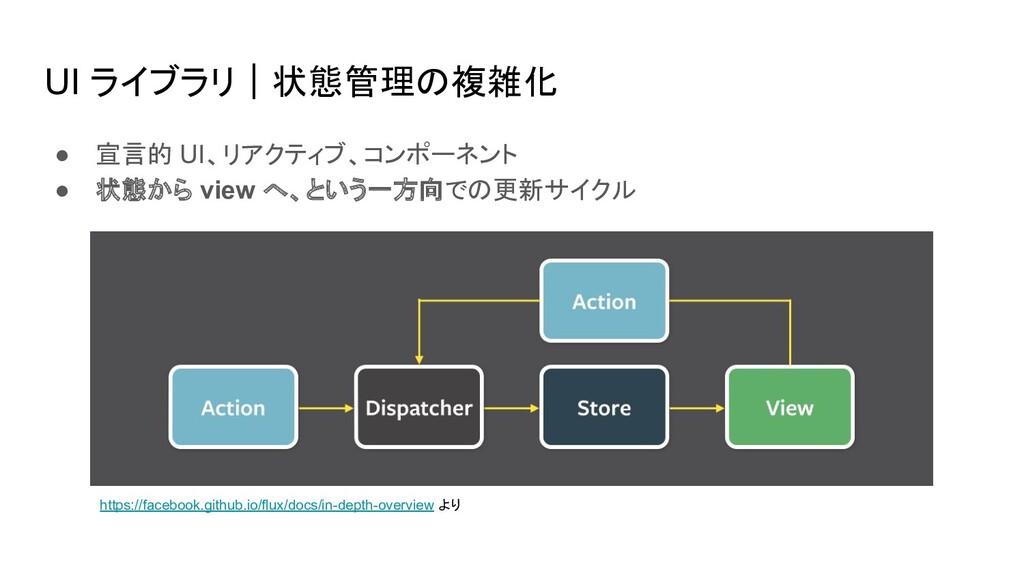 UI ライブラリ|状態管理の複雑化 ● 宣言的 UI、リアクティブ、コンポーネント ● 状態か...