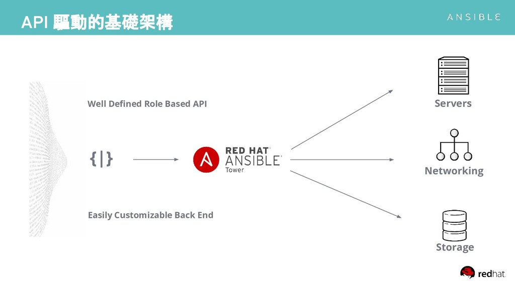 Well Defined Role Based API API 驅動的基礎架構 Reputati...