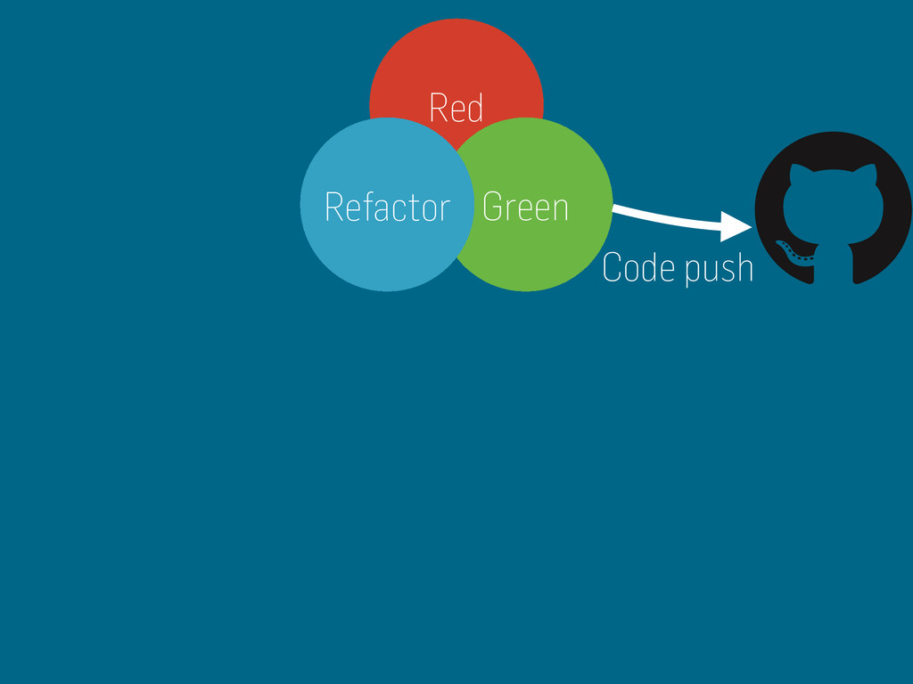 Red Green Refactor Code push