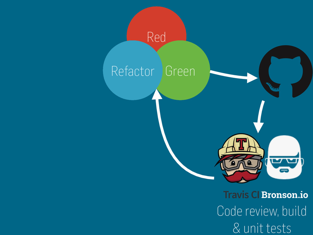 Bronson.io Red Green Refactor Code review, buil...